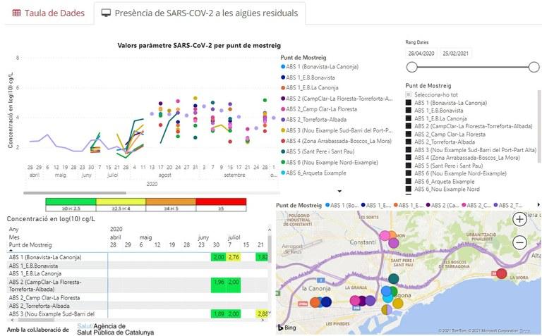 L'anàlisi de la presència del SARS-CoV2 a les aigües residuals, disponible al portal de Dades Obertes
