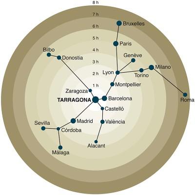 Distàncies a Tarragona