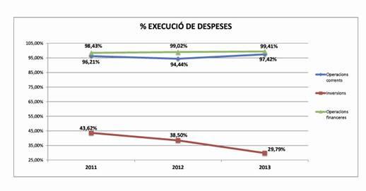 % execució de despeses 2013