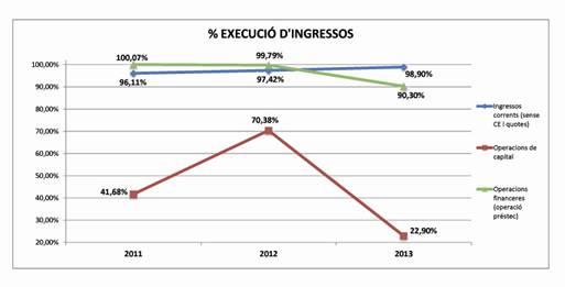 % execució d'ingressos