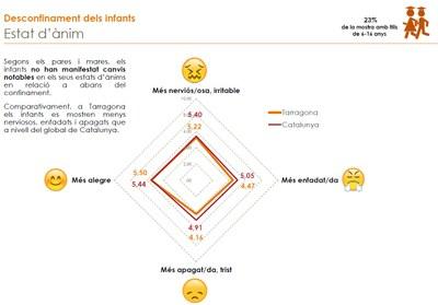 El 35% dels infants de Tarragona es mostren menys tristos i apagats que a l'inici de la pandèmia del coronavirus