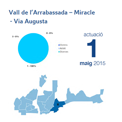 Estadístiques BIR maig - Arrabassada