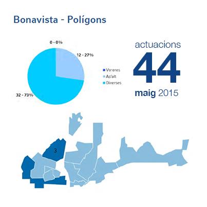 Estadístiques BIR maig - Bonavista