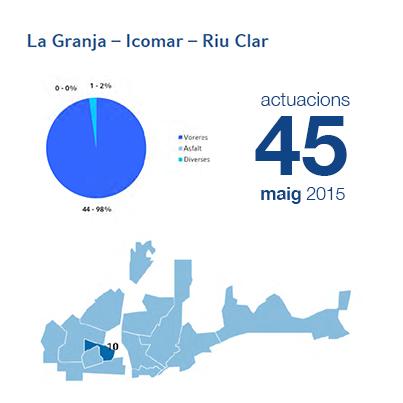 Estadístiques BIR maig - La Granja