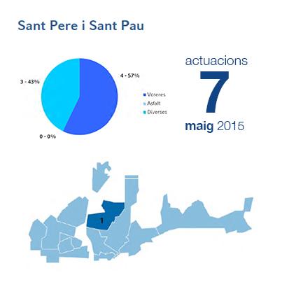 Estadístiques BIR maig - SPSP
