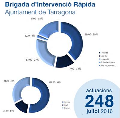 Estadístiques Brigada d'Intervenció Ràpida - Juliol'16