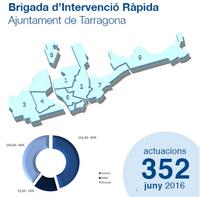 Estadístiques Brigada d'Intervenció Ràpida Juny 2016