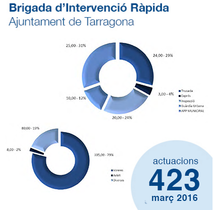 Estadístiques Brigada d'Intervenció Ràpida - març '16