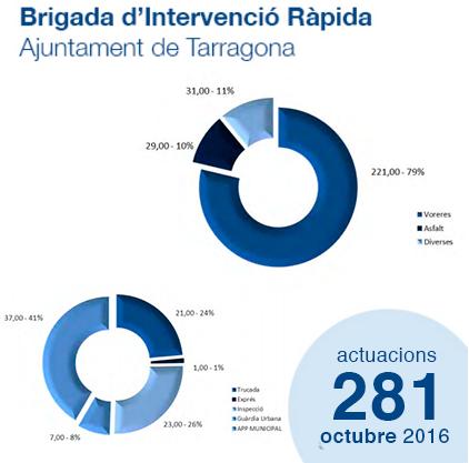 Estadístiques de la Brigada d'Intervenció Ràpida - Octubre'16