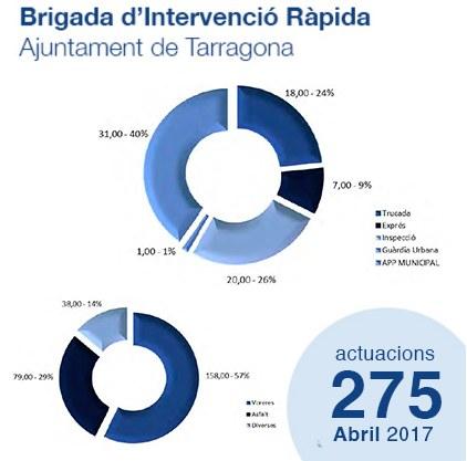 Estadístiques de la Brigada d'Intervenció Ràpida - Abril'17