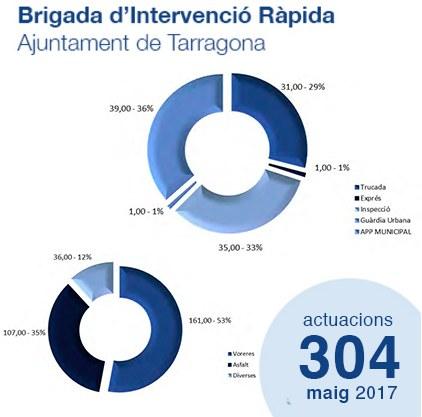 Estadístiques de la Brigada d'Intervenció Ràpida - Maig'17