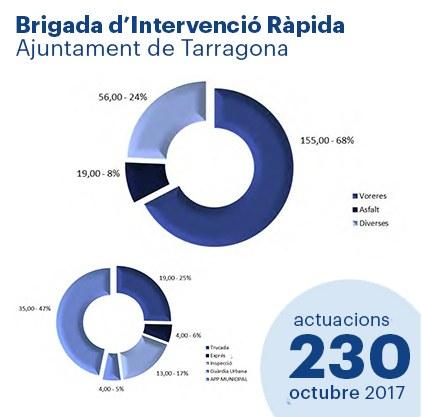 Estadístiques de la Brigada d'Intervenció Ràpida - Octubre'17