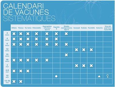 Alta cobertura vacunal dels escolars de Tarragona