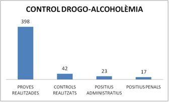 Control drogo-alcoholèmia