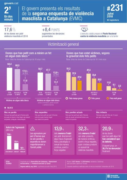 Presentats els resultats de la segona Enquesta de Violència Masclista a Catalunya